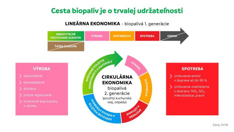 Biopaliva a trvala udrzatelnost