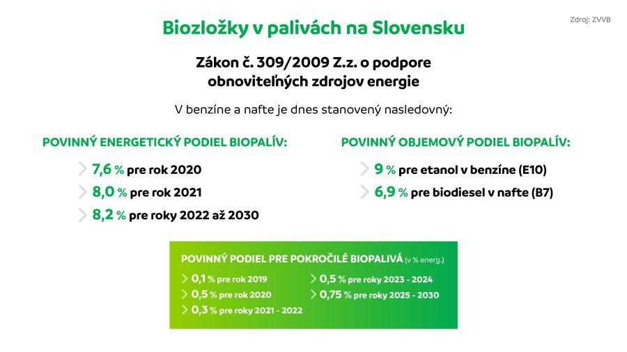 Biozlozky v palivach na Slovensku I